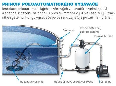Čištění vody v bazénu