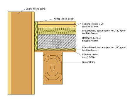 Skladba podlahy na trámovém stropu