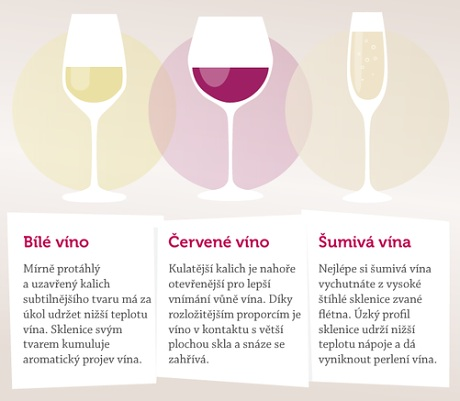 Sklenice na víno rozdíl